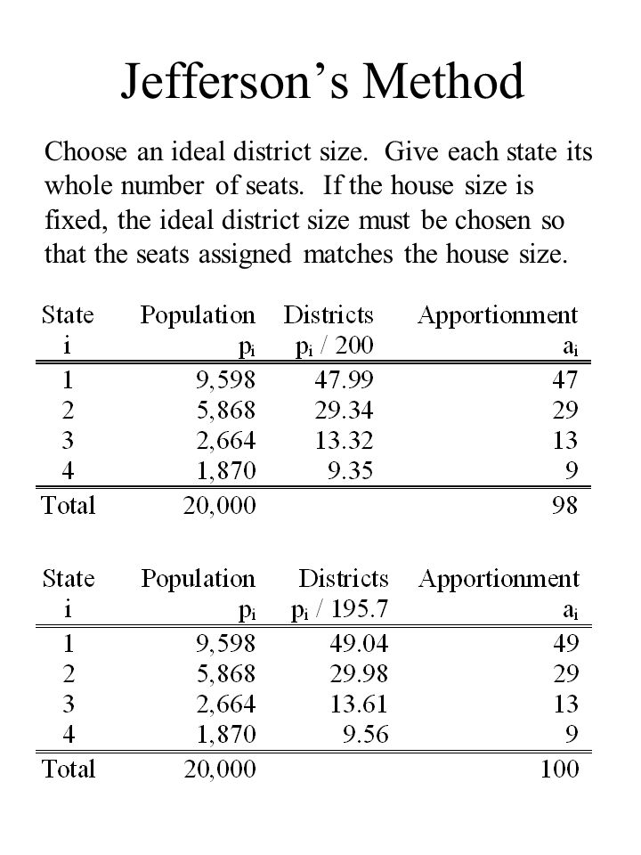 Jeffersons Method Choose an ideal district size. Give each state its whole number of seats.