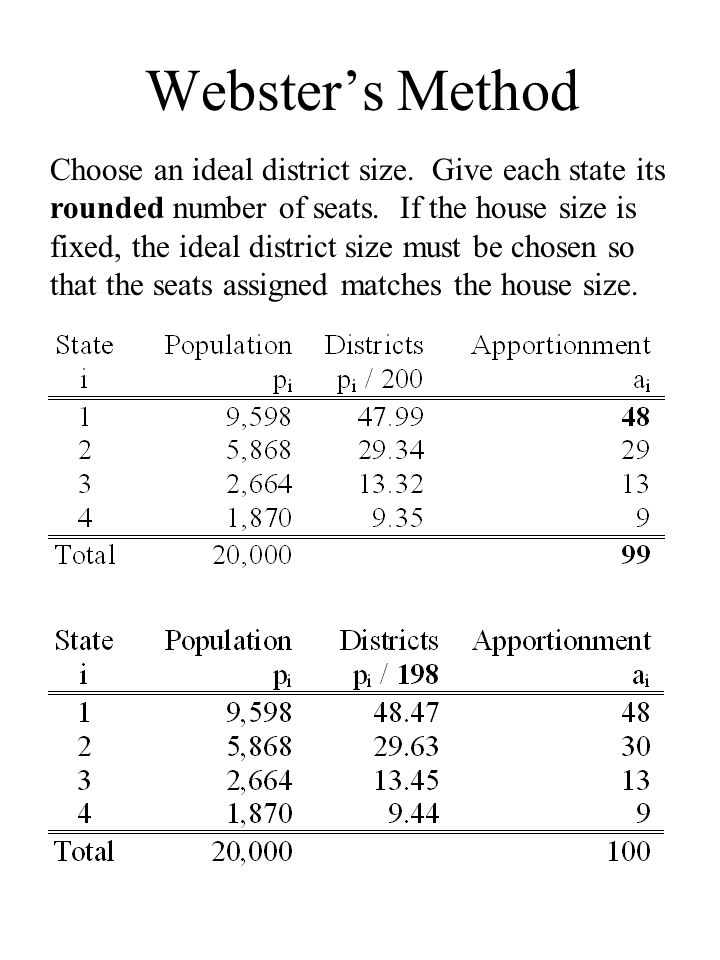 Websters Method Choose an ideal district size. Give each state its rounded number of seats.