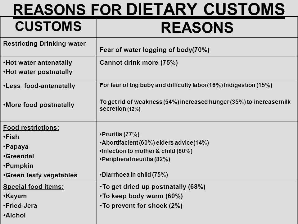 REASONS FOR DIETARY CUSTOMS CUSTOMS REASONS Restricting Drinking water Fear of water logging of body(70%) Hot water antenatally Hot water postnatally
