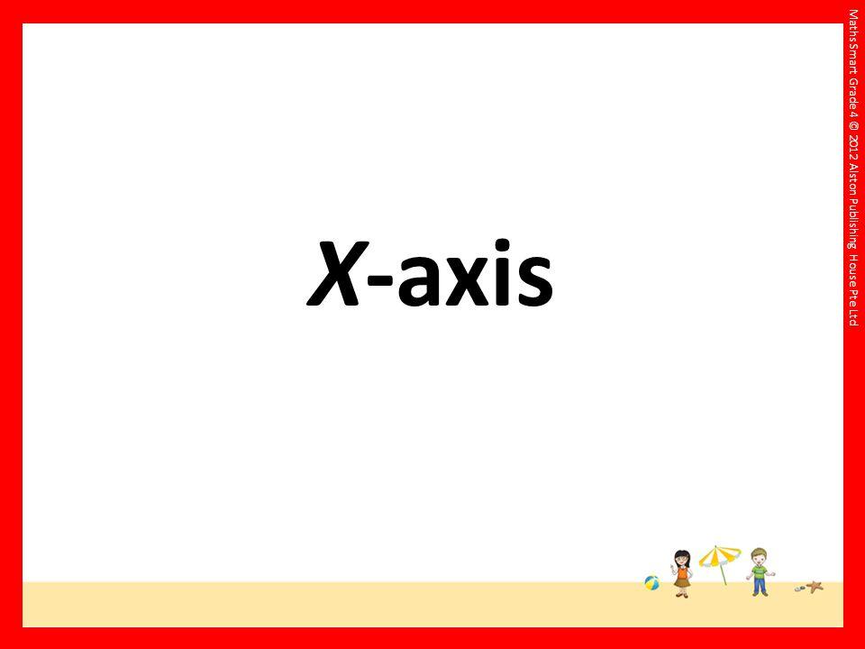 X-axis