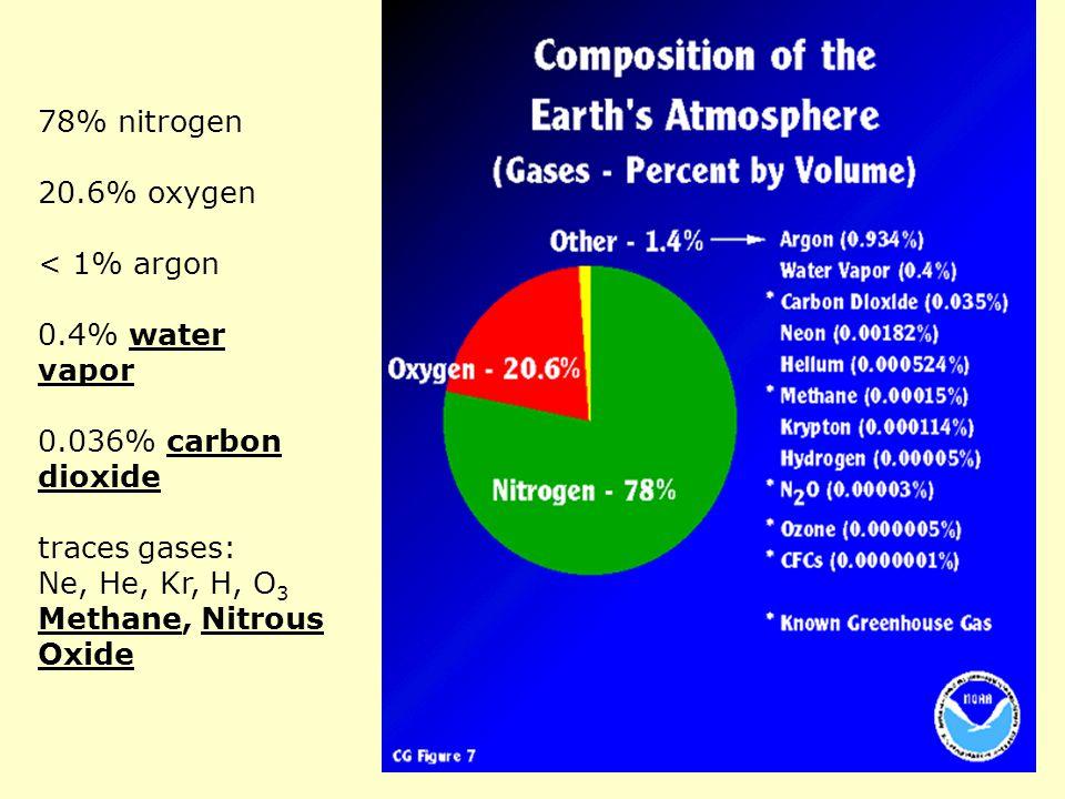 78% nitrogen 20.6% oxygen < 1% argon 0.4% water vapor 0.036% carbon dioxide traces gases: Ne, He, Kr, H, O 3 Methane, Nitrous Oxide