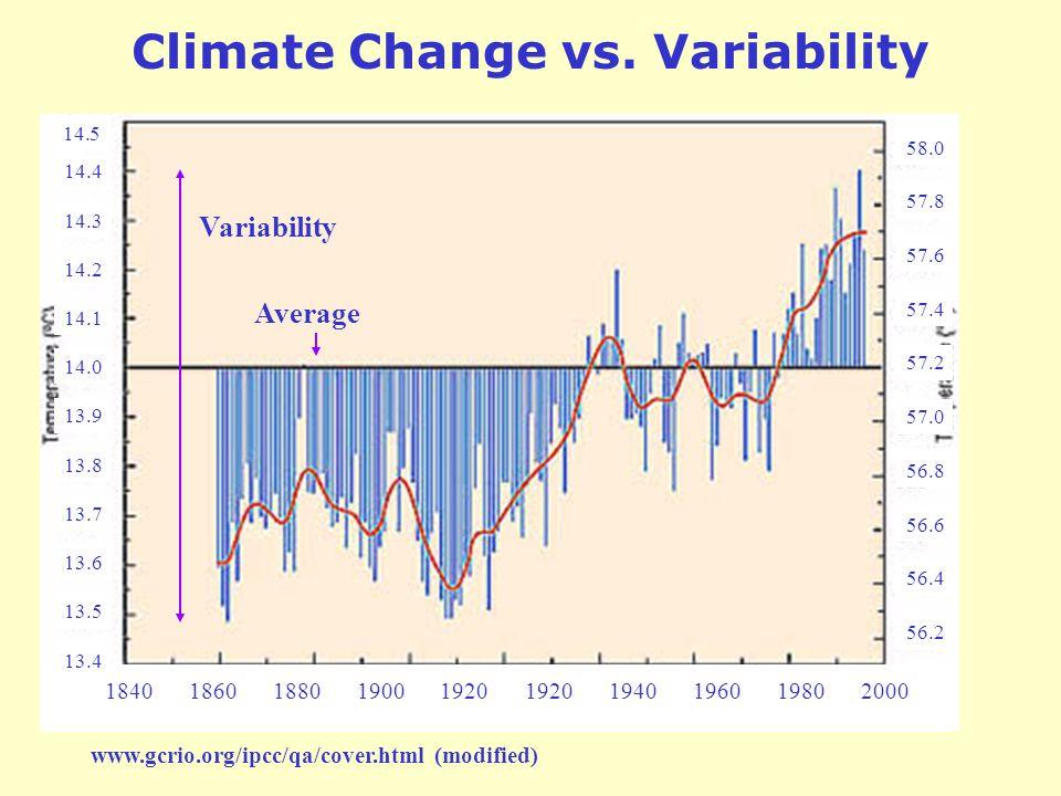 184018601880190019201940196019802000 14.5 1920 14.4 14.3 14.2 14.1 14.0 13.9 13.8 13.7 13.6 13.5 13.4 58.0 57.8 57.6 57.4 57.2 57.0 56.8 56.6 56.4 56.2 www.gcrio.org/ipcc/qa/cover.html (modified) Variability Average Climate Change vs.