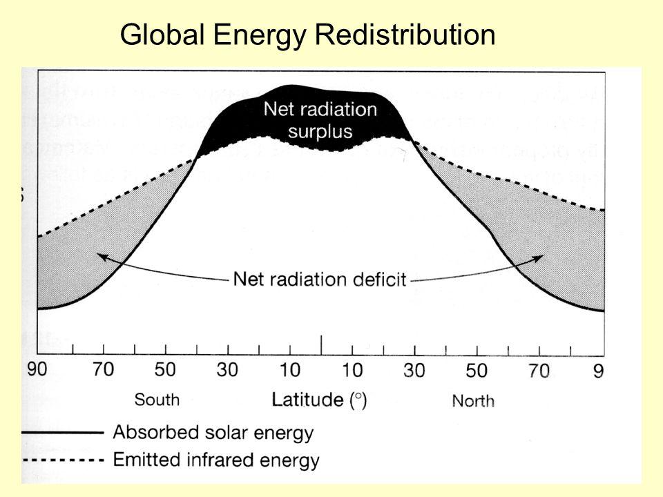 Global Energy Redistribution