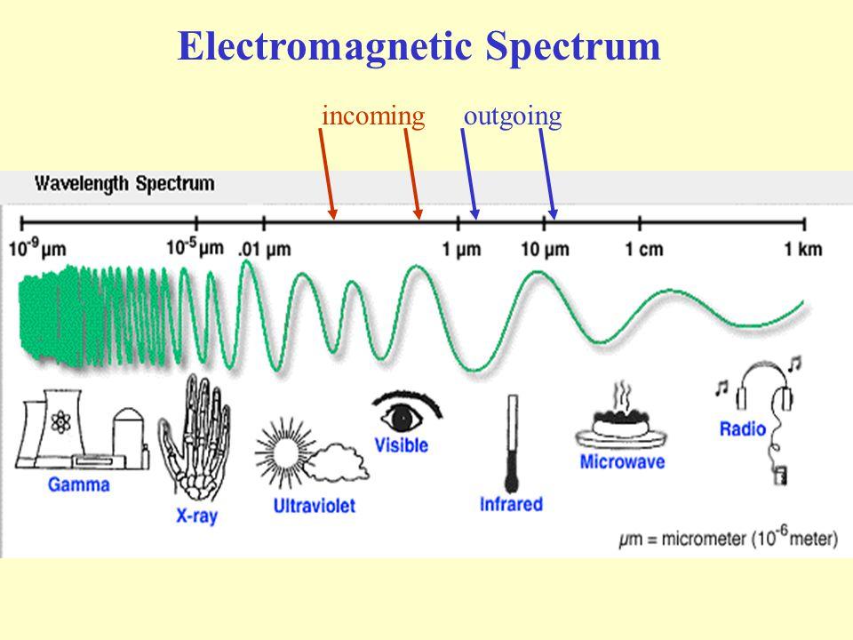 Electromagnetic Spectrum incomingoutgoing