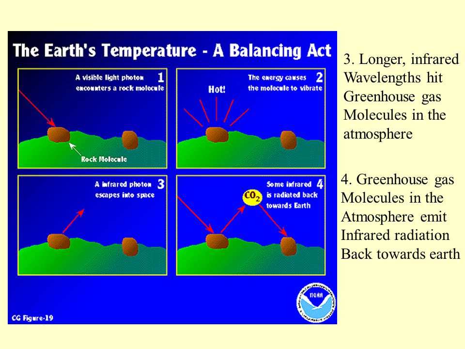 3. Longer, infrared Wavelengths hit Greenhouse gas Molecules in the atmosphere 4.