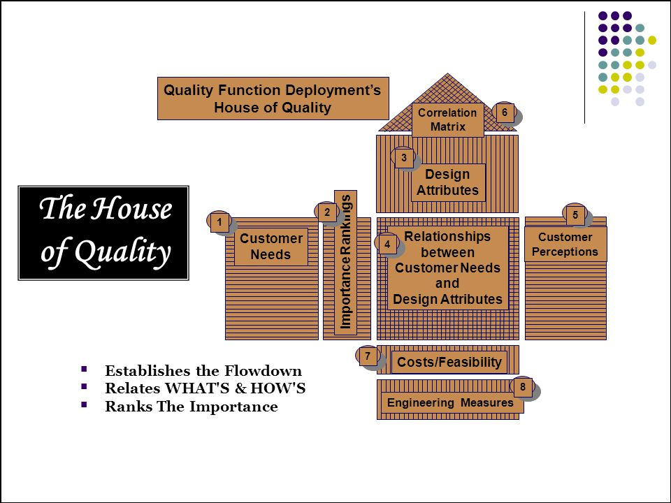 The House of Quality Quality Function Deployments House of Quality Customer Perceptions Relationships between Customer Needs and Design Attributes Imp