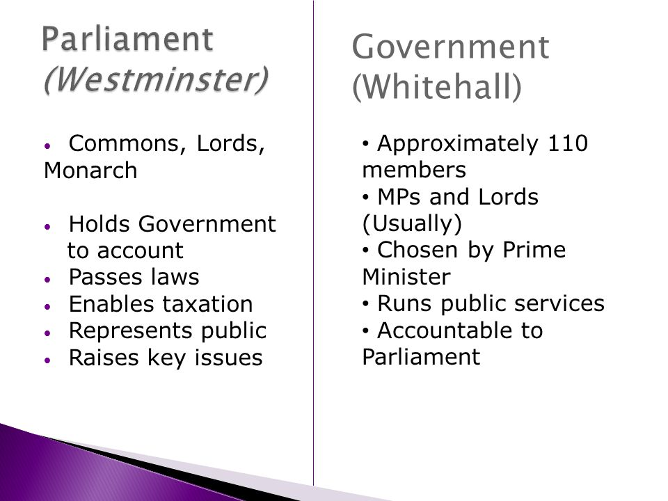Commons, Lords, Monarch Holds Government to account Passes laws Enables taxation Represents public Raises key issues Government (Whitehall) Approximately 110 members MPs and Lords (Usually) Chosen by Prime Minister Runs public services Accountable to Parliament