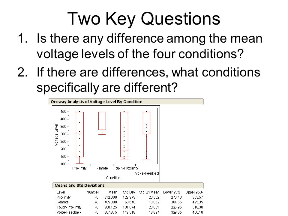 Two Key Questions 1.Is there any difference among the mean voltage levels of the four conditions.