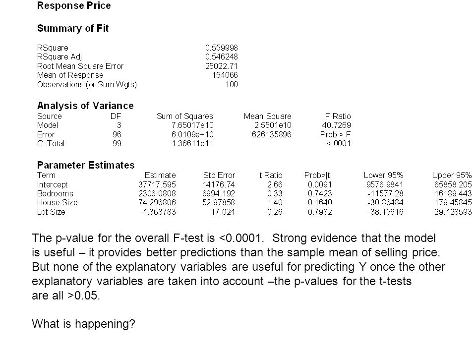 The p-value for the overall F-test is <0.0001.