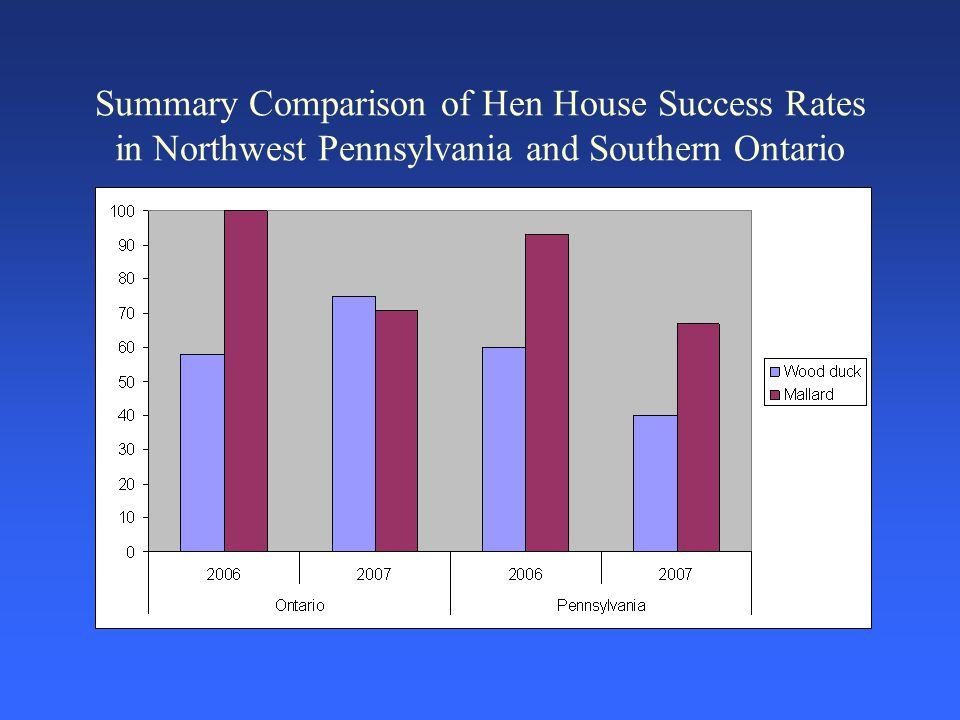 Summary Comparison of Hen House Success Rates in Northwest Pennsylvania and Southern Ontario