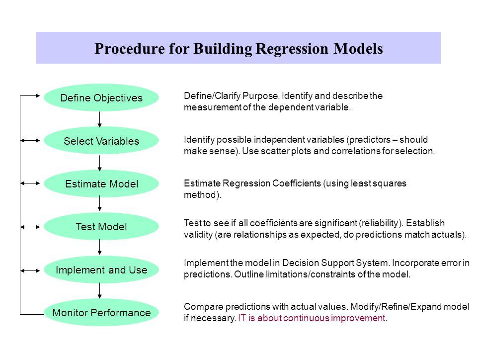 Procedure for Building Regression Models Define Objectives Select Variables Estimate Model Test Model Implement and Use Monitor Performance Define/Cla