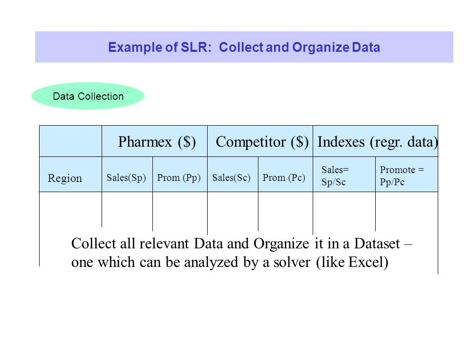 Data Collection Example of SLR: Collect and Organize Data Pharmex ($) Region Sales(Sp)Prom (Pp) Competitor ($) Sales(Sc)Prom (Pc) Indexes (regr.