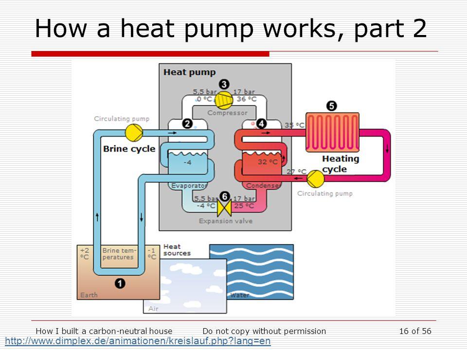 How I built a carbon-neutral houseDo not copy without permission16 of 56 How a heat pump works, part 2 http://www.dimplex.de/animationen/kreislauf.php