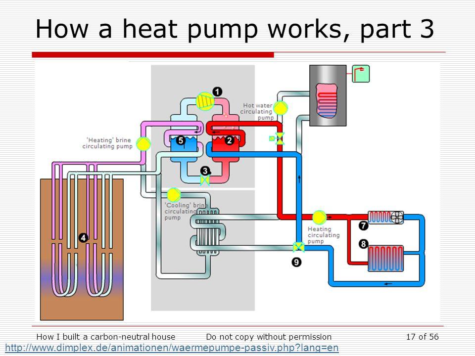 How I built a carbon-neutral houseDo not copy without permission17 of 56 How a heat pump works, part 3 http://www.dimplex.de/animationen/waermepumpe-p