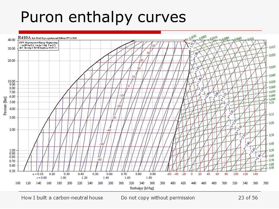 How I built a carbon-neutral houseDo not copy without permission23 of 56 Puron enthalpy curves