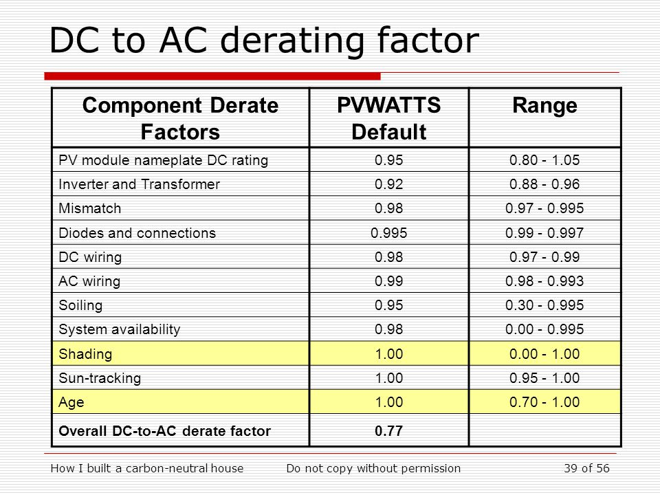 How I built a carbon-neutral houseDo not copy without permission39 of 56 DC to AC derating factor Component Derate Factors PVWATTS Default Range PV module nameplate DC rating0.950.80 - 1.05 Inverter and Transformer0.920.88 - 0.96 Mismatch0.980.97 - 0.995 Diodes and connections0.9950.99 - 0.997 DC wiring0.980.97 - 0.99 AC wiring0.990.98 - 0.993 Soiling0.950.30 - 0.995 System availability0.980.00 - 0.995 Shading1.000.00 - 1.00 Sun-tracking1.000.95 - 1.00 Age1.000.70 - 1.00 Overall DC-to-AC derate factor0.77