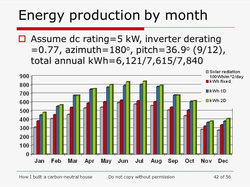 How I built a carbon-neutral houseDo not copy without permission42 of 56 Energy production by month Assume dc rating=5 kW, inverter derating =0.77, azimuth=180 o, pitch=36.9 o (9/12), total annual kWh=6,121/7,615/7,840