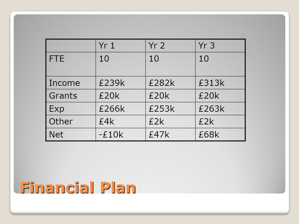 Financial Plan Yr 1Yr 2Yr 3 FTE10 Income£239k£282k£313k Grants£20k Exp£266k£253k£263k Other£4k£2k Net-£10k£47k£68k