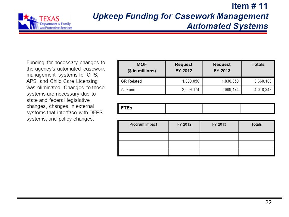 22 Item # 11 Upkeep Funding for Casework Management Automated Systems Program ImpactFY 2012FY 2013Totals MOF ($ in millions) Request FY 2012 Request F