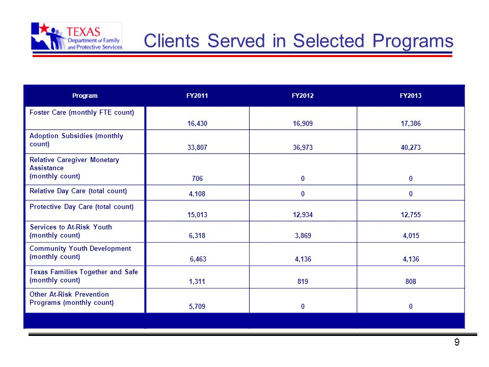 9 Clients Served in Selected Programs ProgramFY2011FY2012FY2013 Foster Care (monthly FTE count) 16,43016,90917,386 Adoption Subsidies (monthly count) 33,80736,97340,273 Relative Caregiver Monetary Assistance (monthly count) 70600 Relative Day Care (total count) 4,10800 Protective Day Care (total count) 15,01312,93412,755 Services to At-Risk Youth (monthly count) 6,3183,8694,015 Community Youth Development (monthly count) 6,4634,136 Texas Families Together and Safe (monthly count) 1,311819808 Other At-Risk Prevention Programs (monthly count) 5,70900