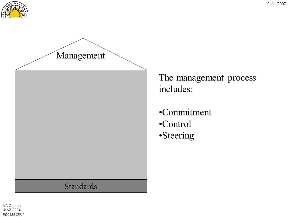 VA Course © AZ 2004 upd LM 2007 01/11/2007 Standards Management The management process includes: Commitment Control Steering