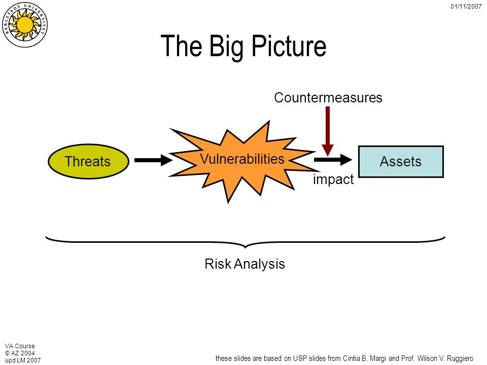 VA Course © AZ 2004 upd LM 2007 01/11/2007 The Big Picture Vulnerabilities Threats Assets Risk Analysis Countermeasures impact these slides are based on USP slides from Cintia B.