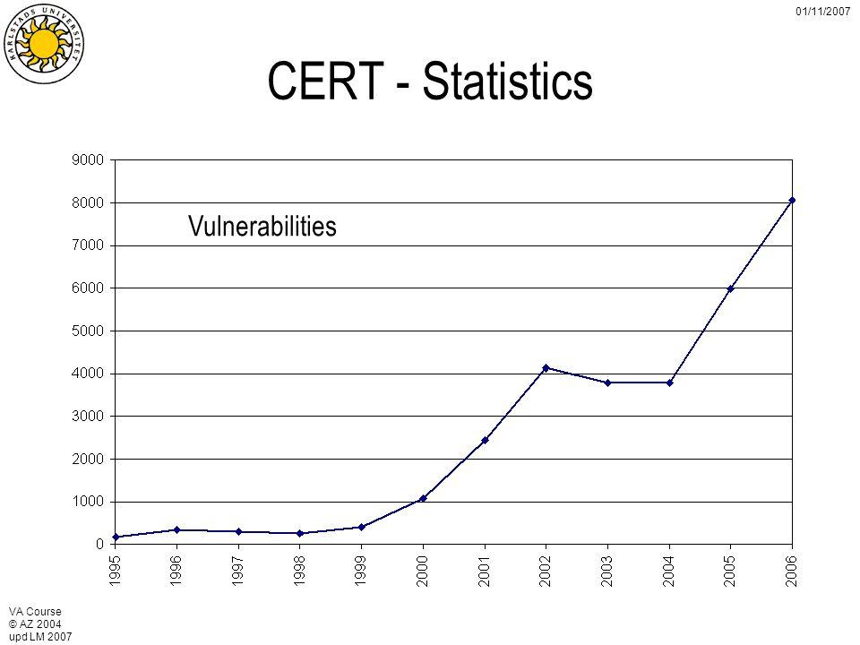 VA Course © AZ 2004 upd LM 2007 01/11/2007 CERT - Statistics Vulnerabilities