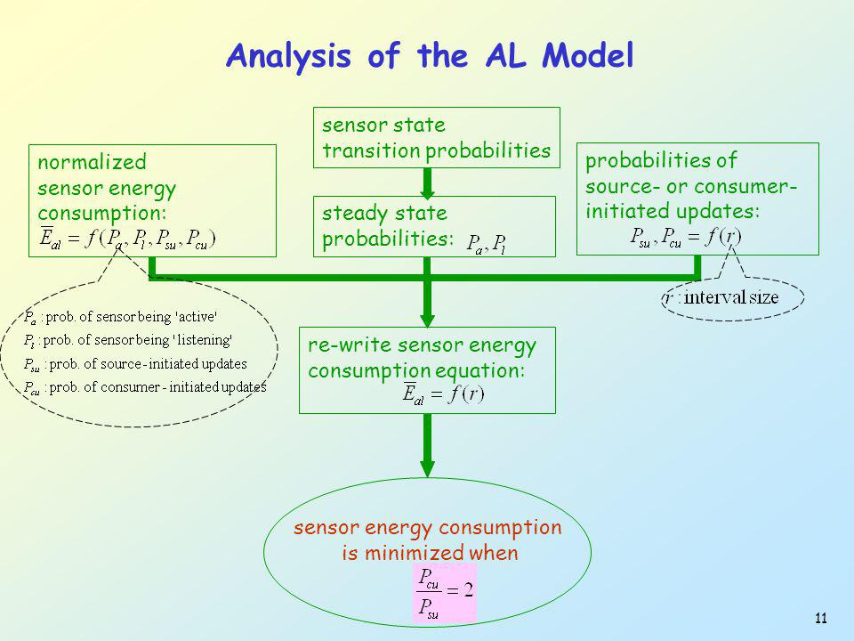 11 Analysis of the AL Model re-write sensor energy consumption equation: sensor state transition probabilities steady state probabilities: sensor ener