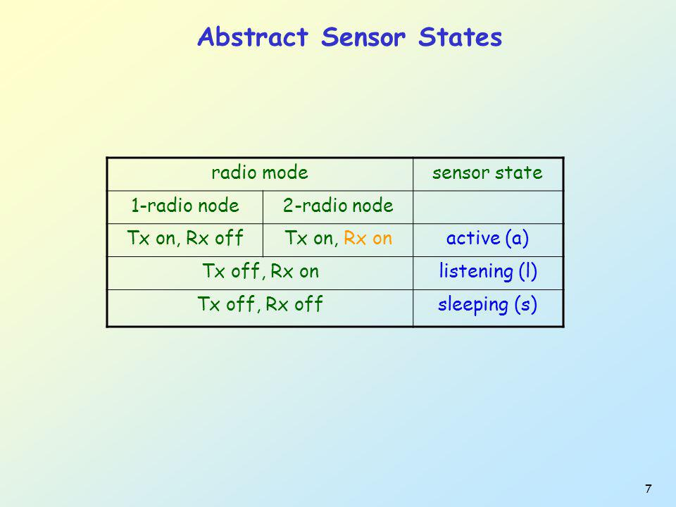 7 Abstract Sensor States radio modesensor state 1-radio node2-radio node Tx on, Rx offTx on, Rx onactive (a) Tx off, Rx onlistening (l) Tx off, Rx offsleeping (s)