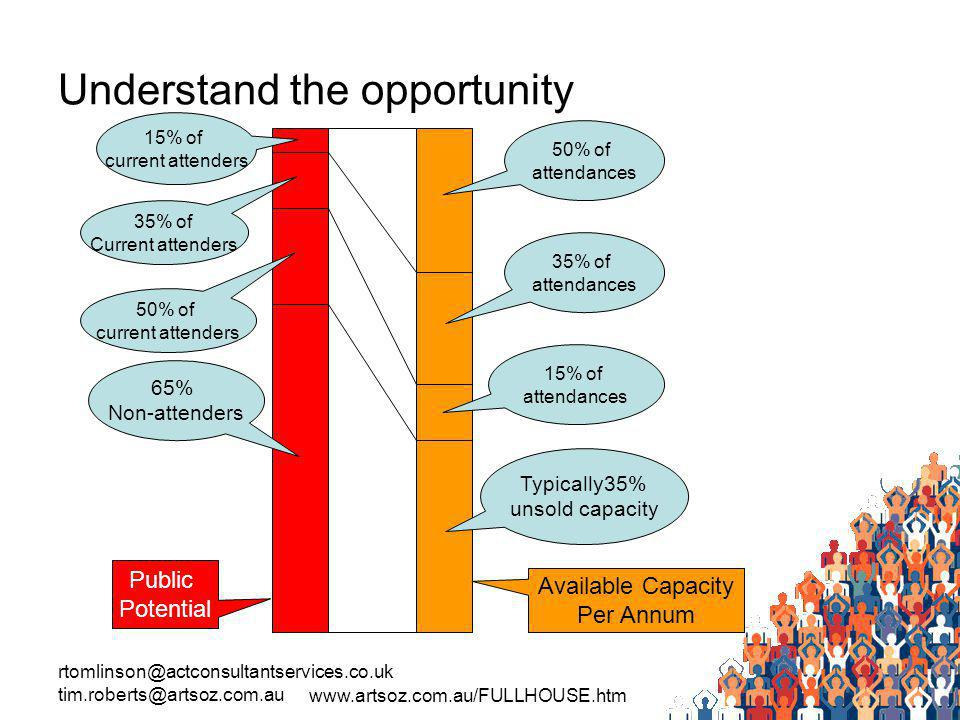 rtomlinson@actconsultantservices.co.uk tim.roberts@artsoz.com.au www.artsoz.com.au/FULLHOUSE.htm Understand the opportunity Public Potential Available Capacity Per Annum 15% of current attenders 35% of Current attenders 50% of current attenders 65% Non-attenders 50% of attendances 35% of attendances 15% of attendances Typically35% unsold capacity