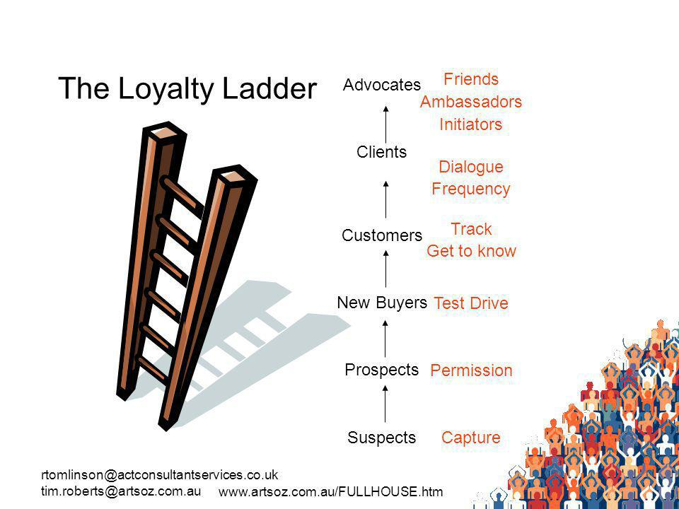 rtomlinson@actconsultantservices.co.uk tim.roberts@artsoz.com.au www.artsoz.com.au/FULLHOUSE.htm The Loyalty Ladder Advocates Clients Customers New Buyers Prospects Suspects Friends Ambassadors Initiators Dialogue Frequency Track Get to know Test Drive Permission Capture