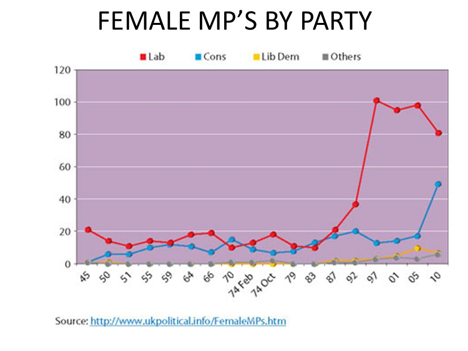 FEMALE MPS BY PARTY
