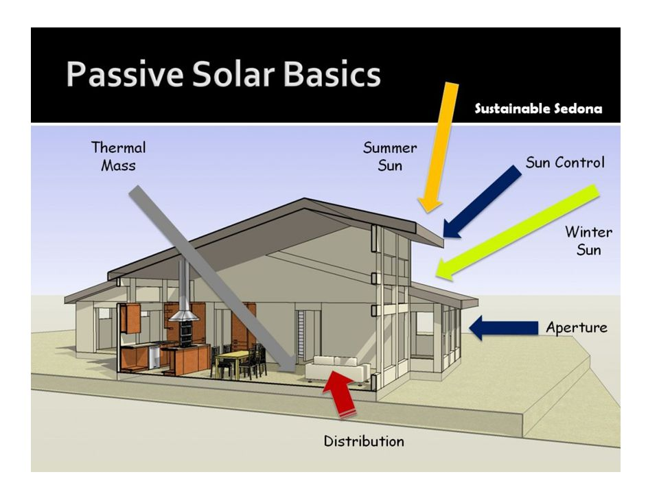 Principles of Solar Home Design 1 Orientation: Let the Winter Suns Energy in.
