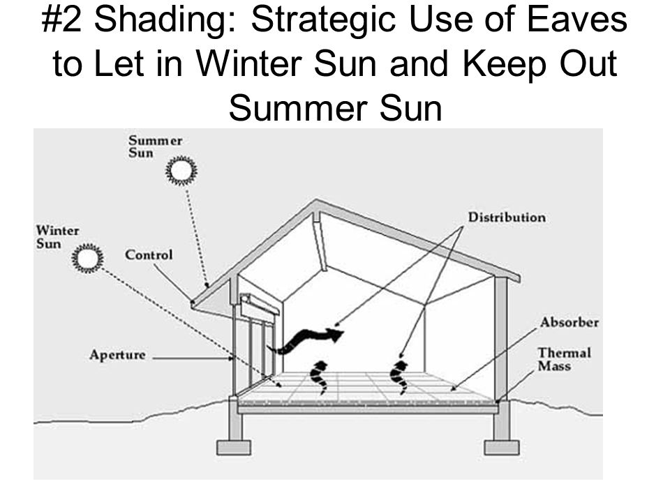 #2 Shading: Strategic Use of Eaves to Let in Winter Sun and Keep Out Summer Sun