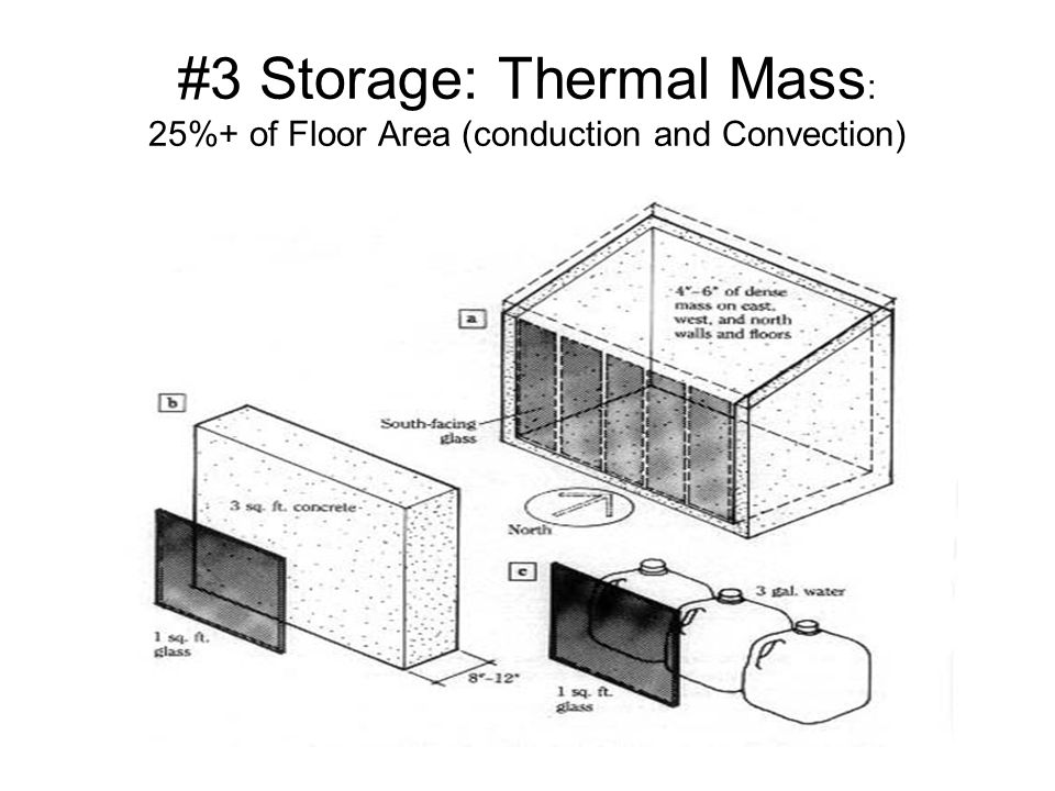 #3 Storage: Thermal Mass : 25%+ of Floor Area (conduction and Convection)