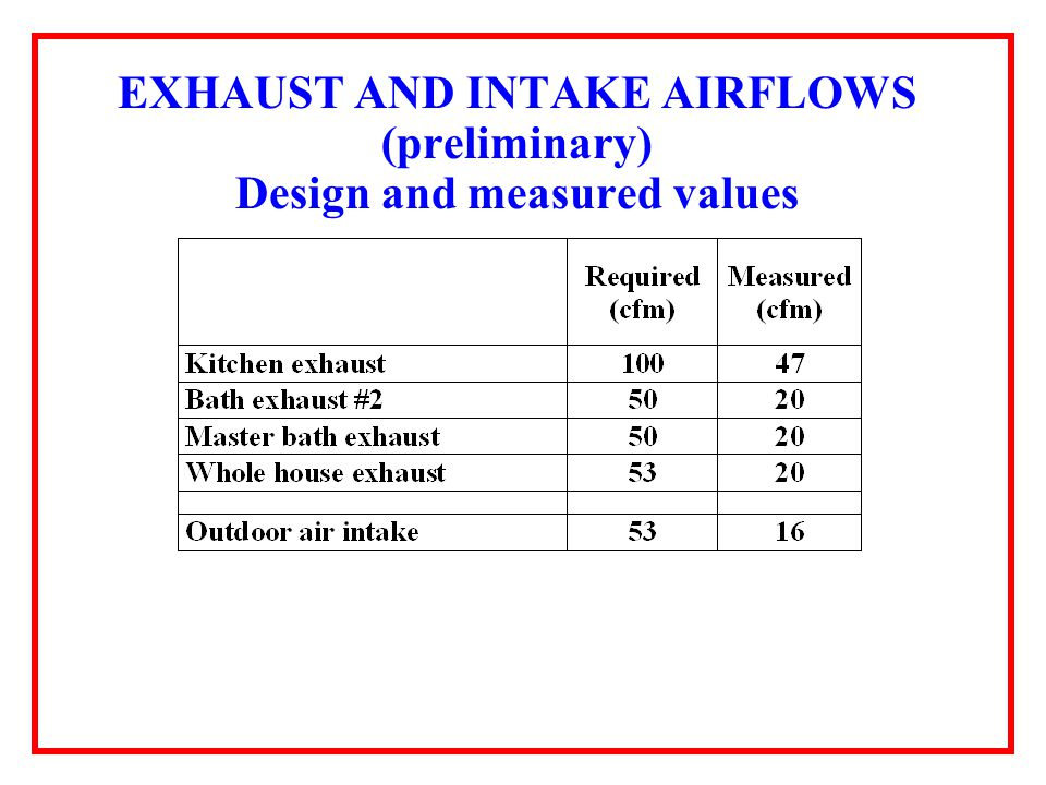EXHAUST AND INTAKE AIRFLOWS (preliminary) Design and measured values