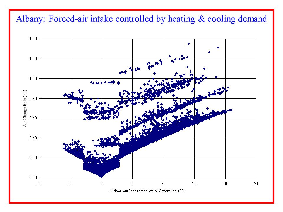 Albany: Forced-air intake controlled by heating & cooling demand