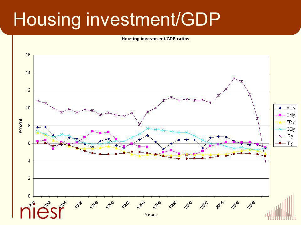 Housing investment/GDP