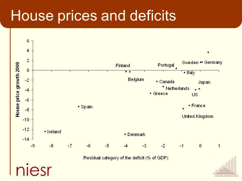House prices and deficits