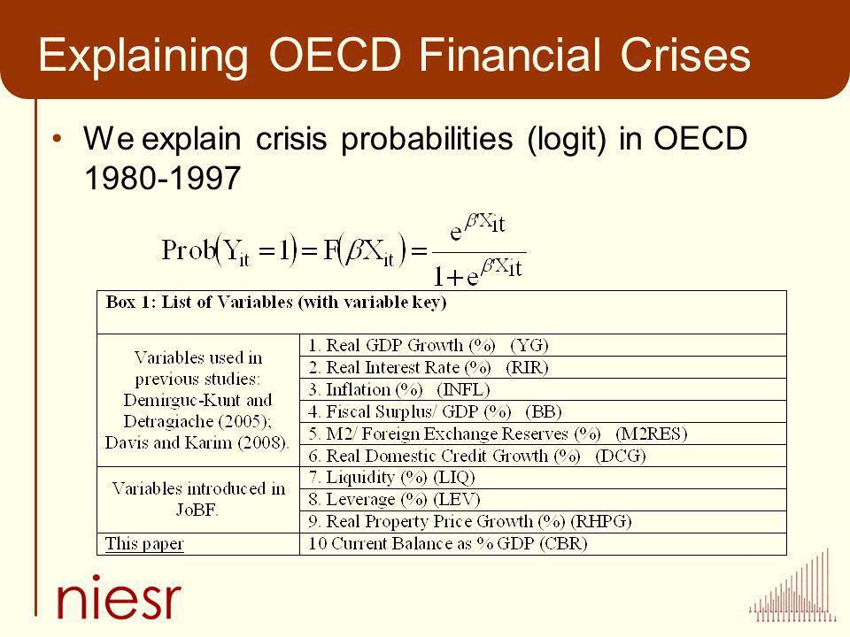 Explaining OECD Financial Crises We explain crisis probabilities (logit) in OECD 1980-1997