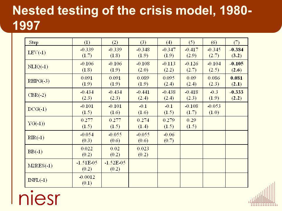 Nested testing of the crisis model, 1980- 1997