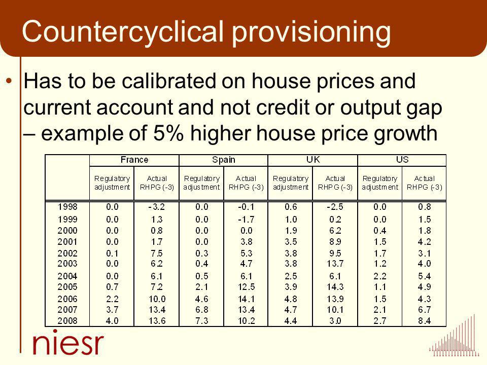 Countercyclical provisioning Has to be calibrated on house prices and current account and not credit or output gap – example of 5% higher house price