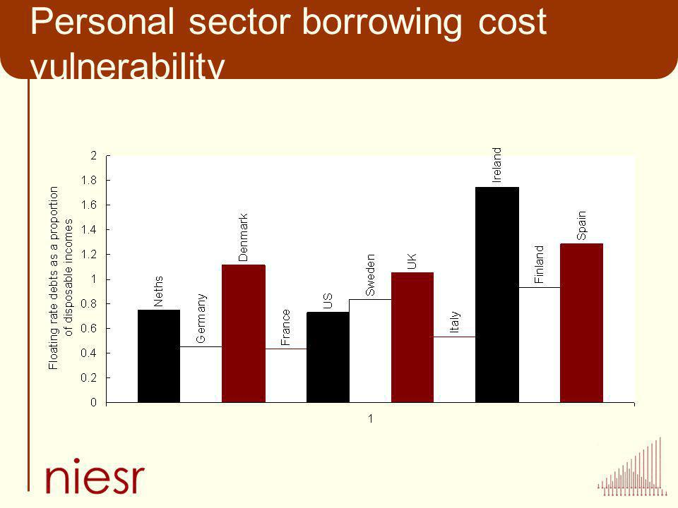 Personal sector borrowing cost vulnerability
