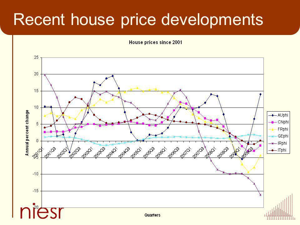 Recent house price developments