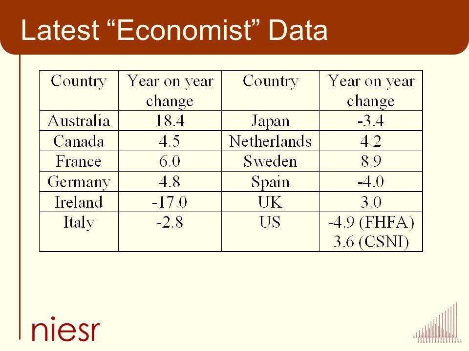 Latest Economist Data