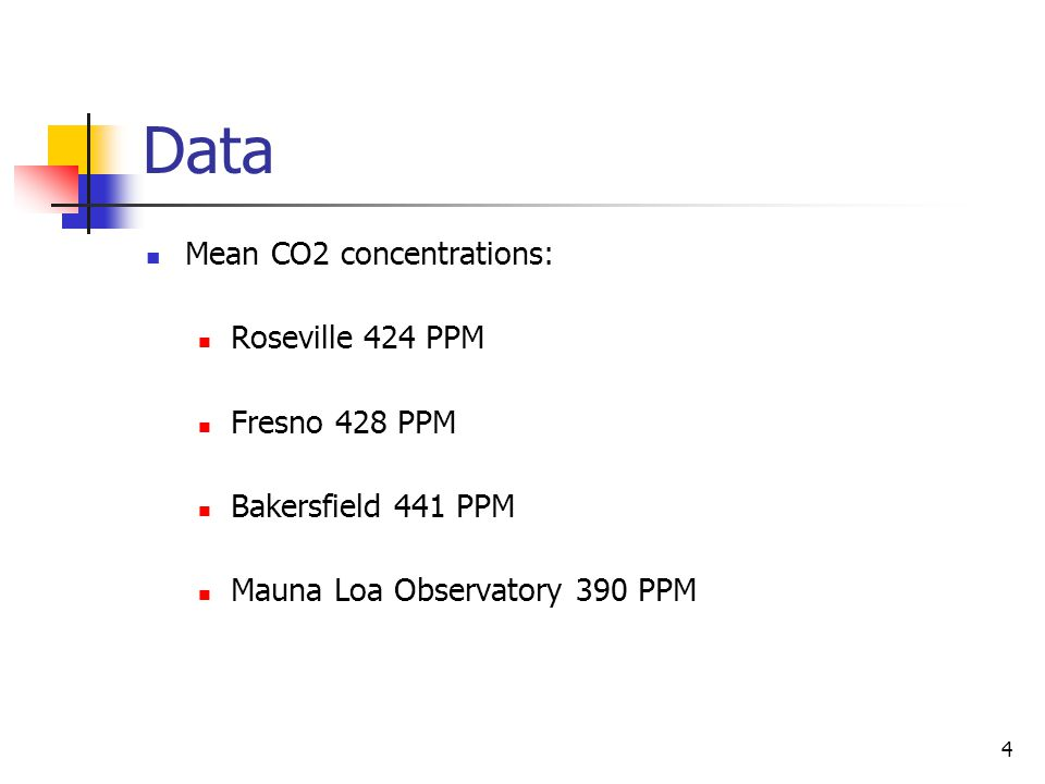 4 Data Mean CO2 concentrations: Roseville 424 PPM Fresno 428 PPM Bakersfield 441 PPM Mauna Loa Observatory 390 PPM