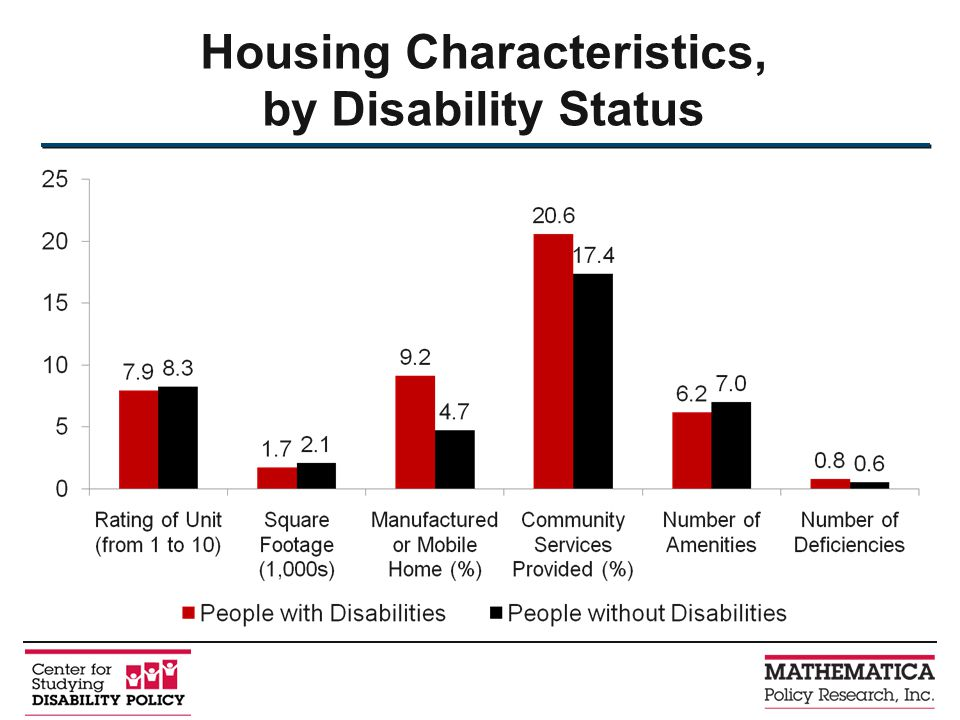 Housing Characteristics, by Disability Status