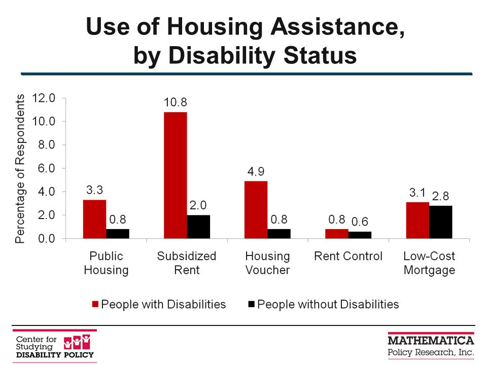 Use of Housing Assistance, by Disability Status