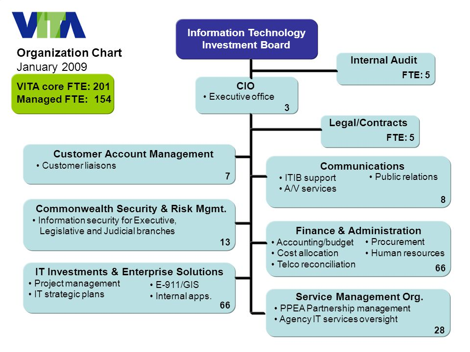 9 Information Technology Investment Board CIO Executive office 3 Customer Account Management Customer liaisons 7 Communications ITIB support A/V services 8 Public relations Service Management Org.