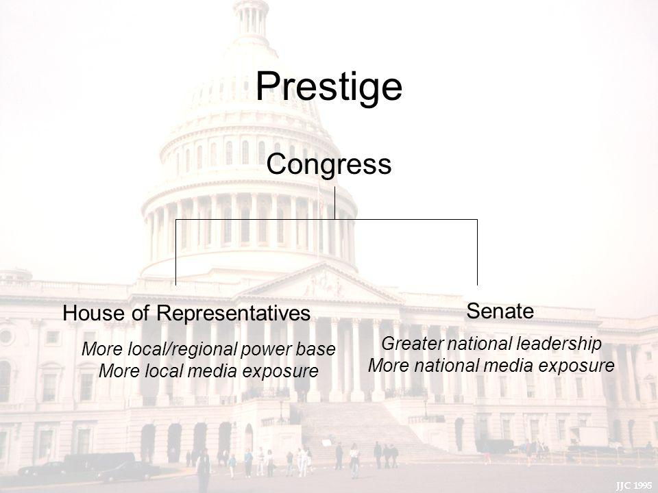 Prestige Congress House of Representatives Senate More local/regional power base More local media exposure Greater national leadership More national media exposure